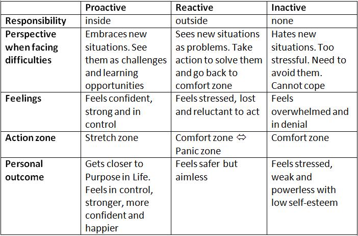 Proactive table