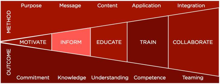 human-performance-model