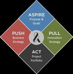 Growth Strategy Diamond