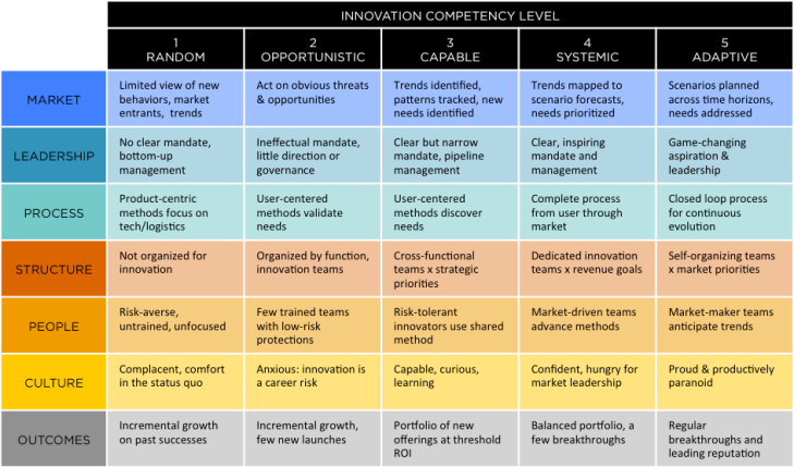 innovation competency matrix