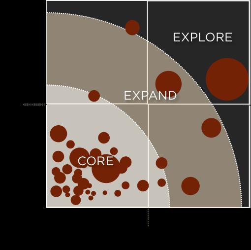 innovation portfolio framework - 3 horizons