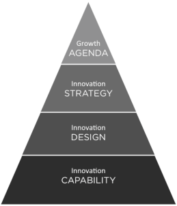 &services pyramid