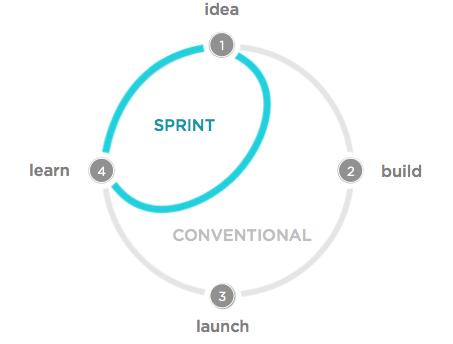 sprint-shorcut-diagram | A M P E R S A N D